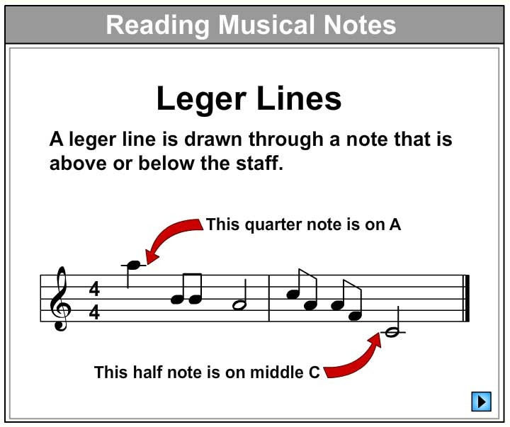 Let's Learn About Leger Lines